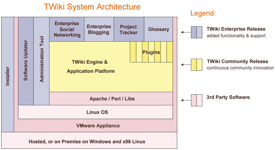 TWiki system diagram