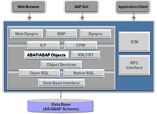 SAP-ABAP-Application-Server-320.jpg